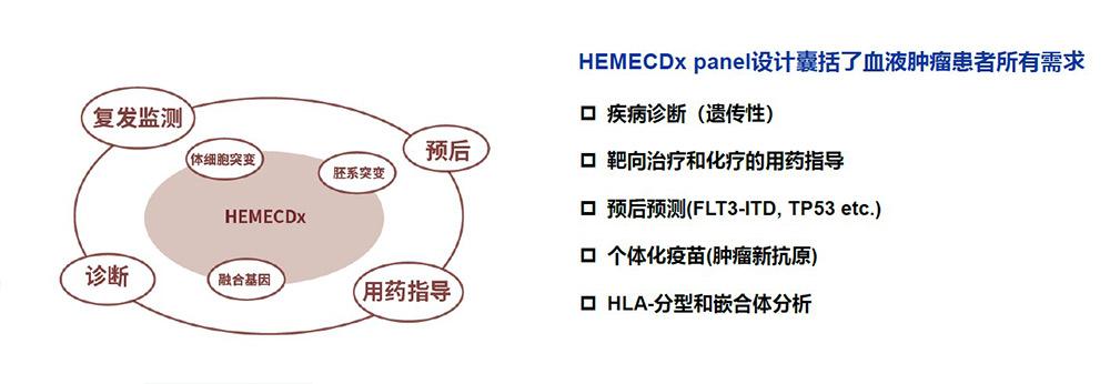 HEMECDx