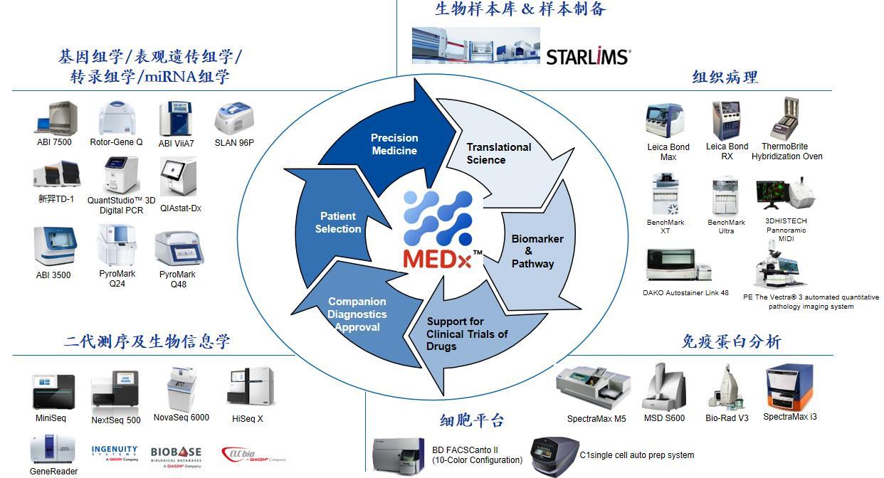 多组学转化医学全平台