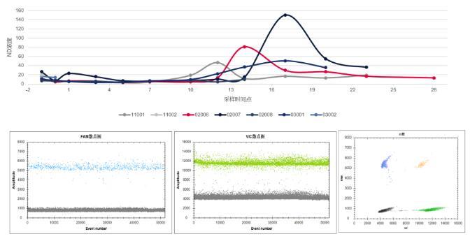 dPCR平台外源基因拷贝检测