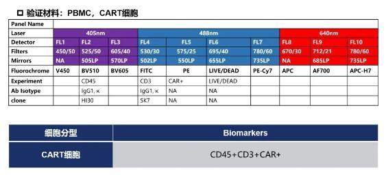 流式细胞术检测CAR-T细胞