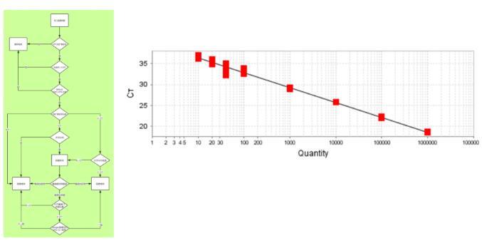 qPCR法检测RCL