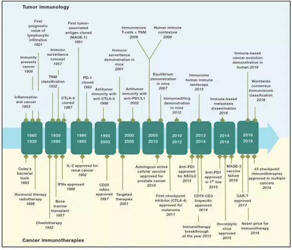 肿瘤免疫治疗发展史