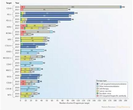 全球免疫治疗热门靶点Top 15(2017-2019)