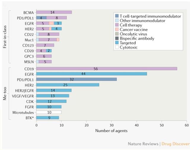 迈杰分享第02期:中国创新药物研发进展