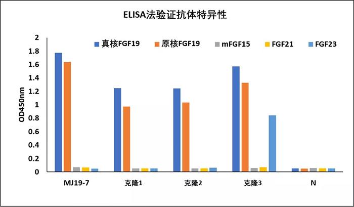 迈杰转化医学FGF19 (MJ19-7)抗体与商品化FGF19抗体的ELISA数据对比