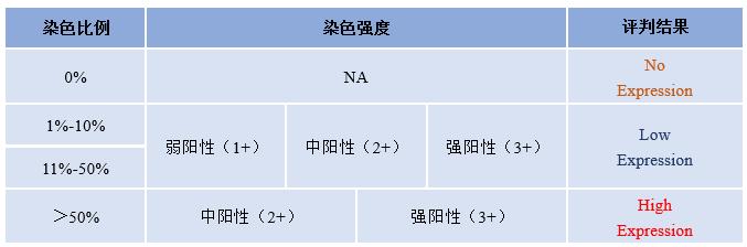 c-Met过表达检测IHC试剂盒评分标准