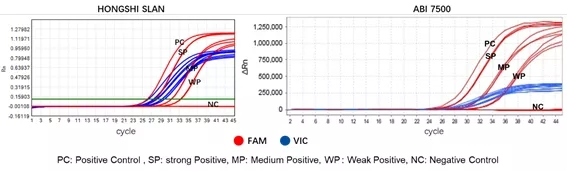c-Met 14外显子跳读检测试剂盒检测结果展示.webp